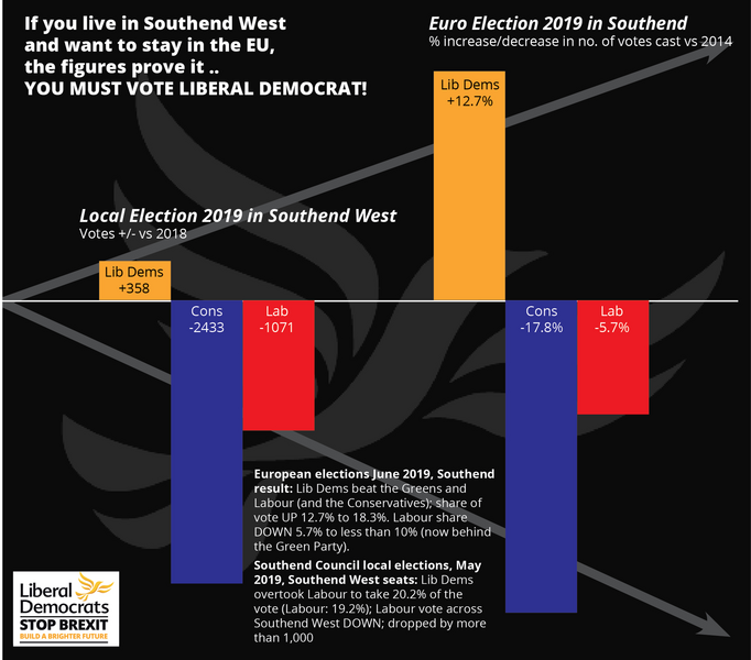 2019 Southend West voting trend Infographic ()