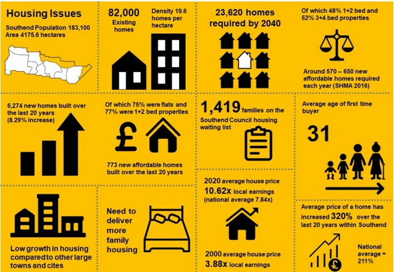 2021 Local Plan Housing Issues ()